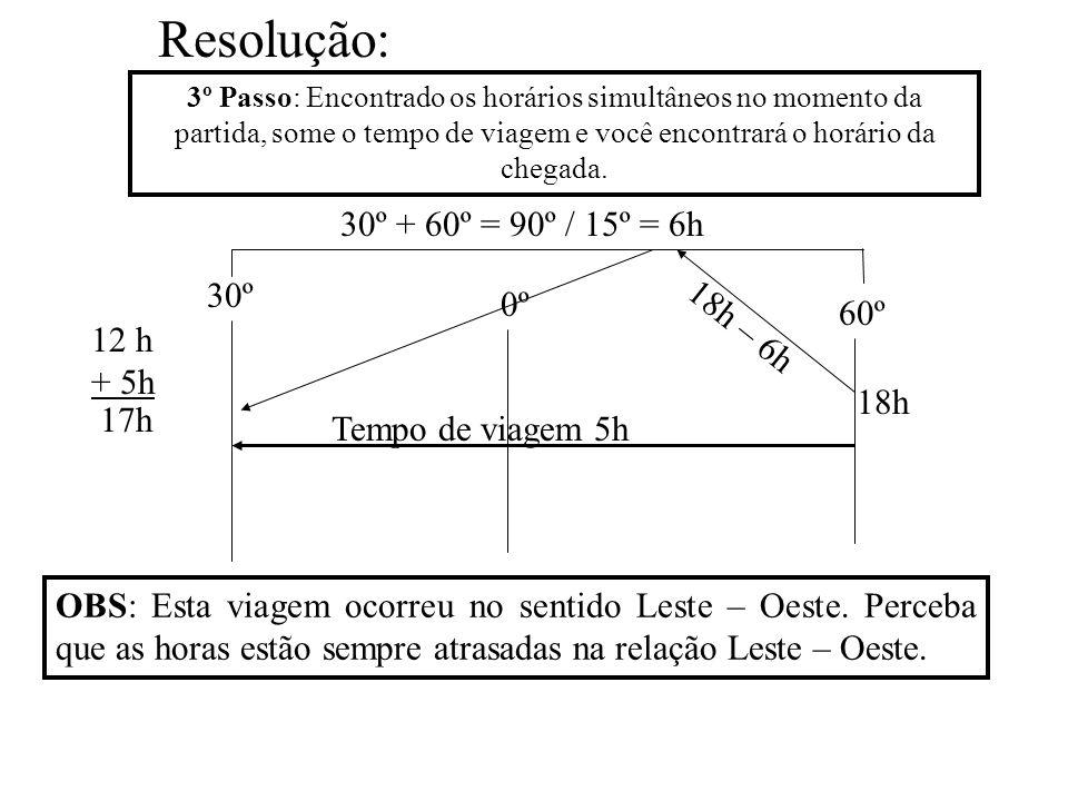 Resolução: 30º + 60º = 90º / 15º = 6h 30º 0º 18h – 6h 60º 12 h + 5h