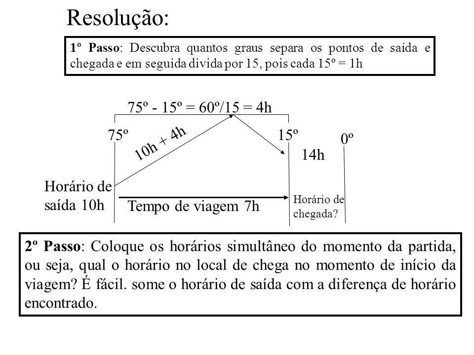 Resolução: 75º - 15º = 60º/15 = 4h 75º 15º 0º 10h + 4h 14h