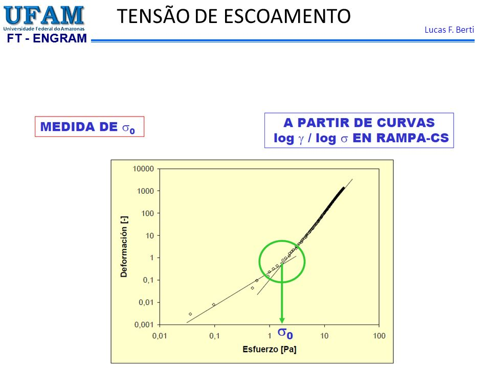 TENSÃO DE ESCOAMENTO