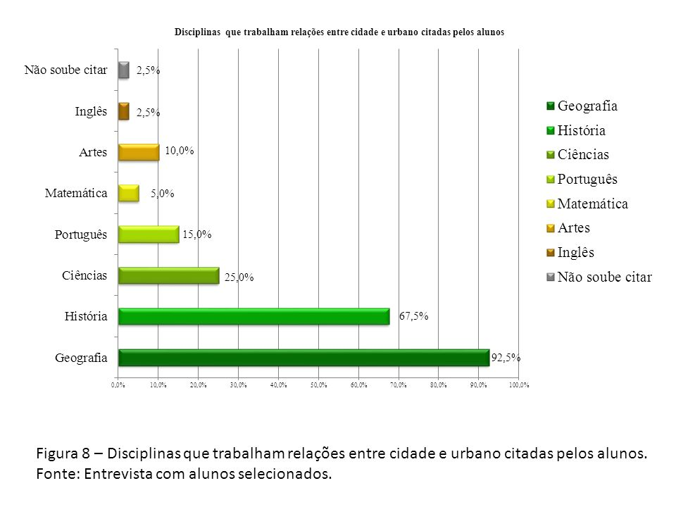 Figura 8 – Disciplinas que trabalham relações entre cidade e urbano citadas pelos alunos.