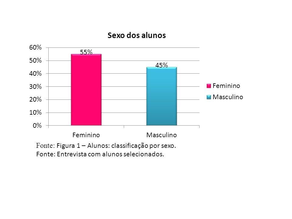 Fonte: Figura 1 – Alunos: classificação por sexo