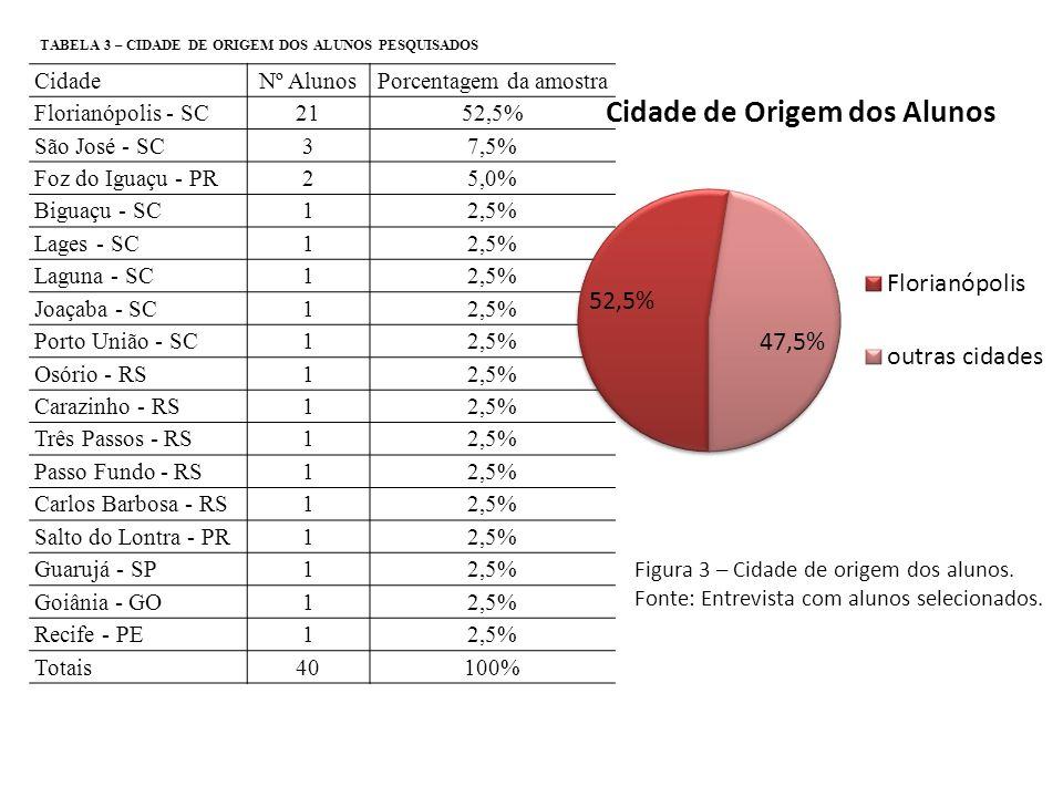 Porcentagem da amostra