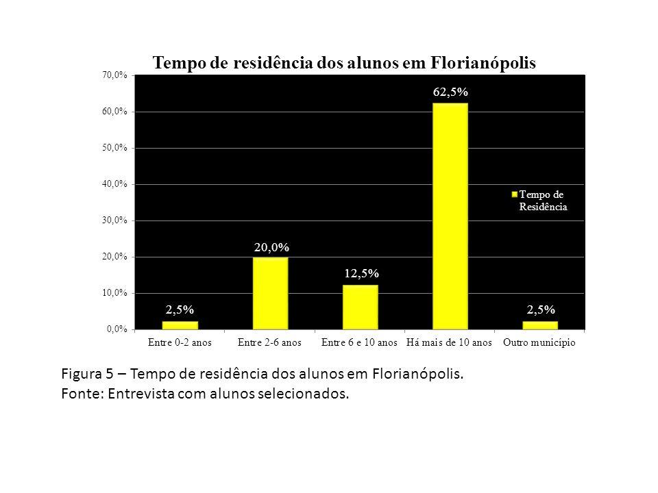 Figura 5 – Tempo de residência dos alunos em Florianópolis