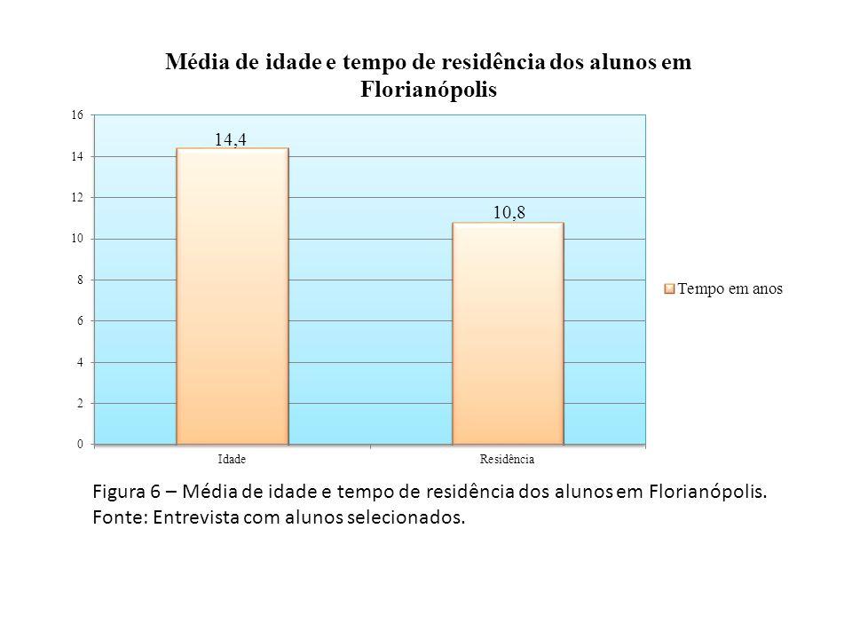 Figura 6 – Média de idade e tempo de residência dos alunos em Florianópolis.