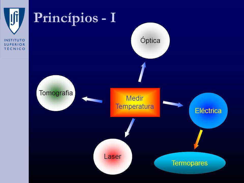 Princípios - I Óptica Tomografia Medir Temperatura Eléctrica Laser