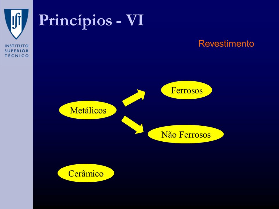 Princípios - VI Revestimento Ferrosos Metálicos Não Ferrosos Cerâmico