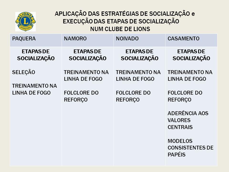 ETAPAS DE SOCIALIZAÇÃO