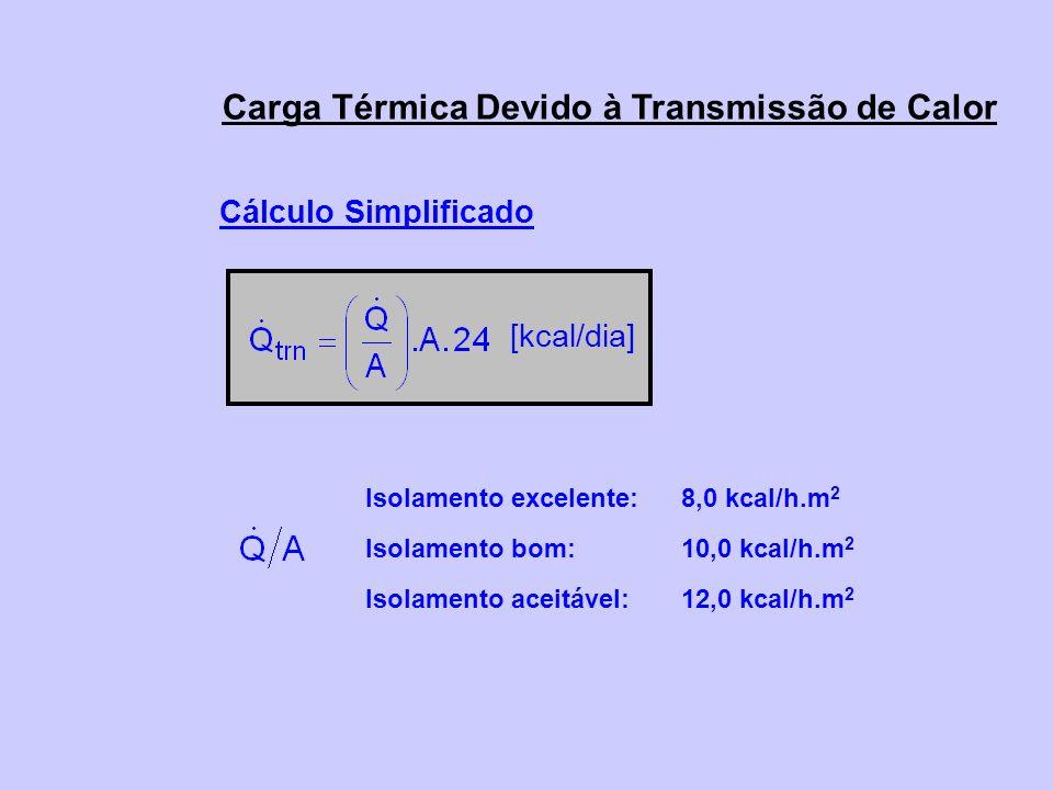 Carga Térmica Devido à Transmissão de Calor