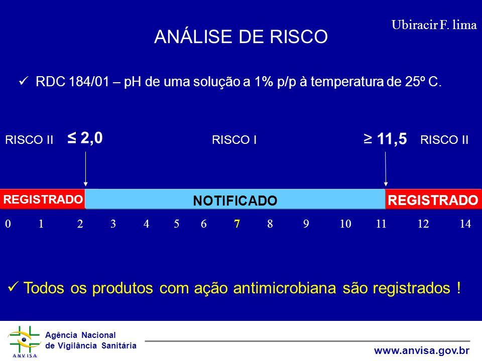 ANÁLISE DE RISCO RDC 184/01 – pH de uma solução a 1% p/p à temperatura de 25º C. ≤ 2,0. ≥ 11,5. RISCO II.