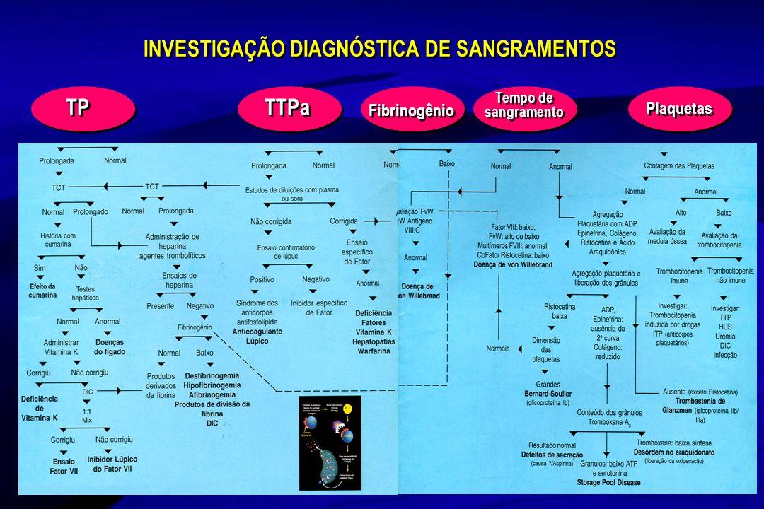 INVESTIGAÇÃO DIAGNÓSTICA DE SANGRAMENTOS
