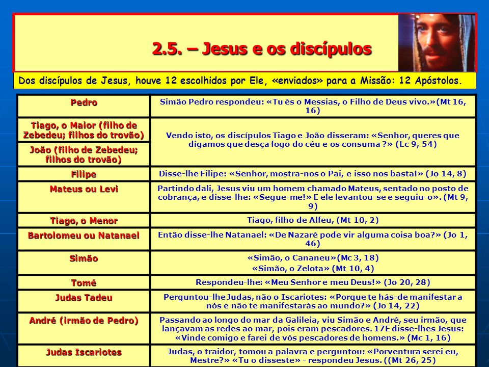 2.5. – Jesus e os discípulos Dos discípulos de Jesus, houve 12 escolhidos por Ele, «enviados» para a Missão: 12 Apóstolos.
