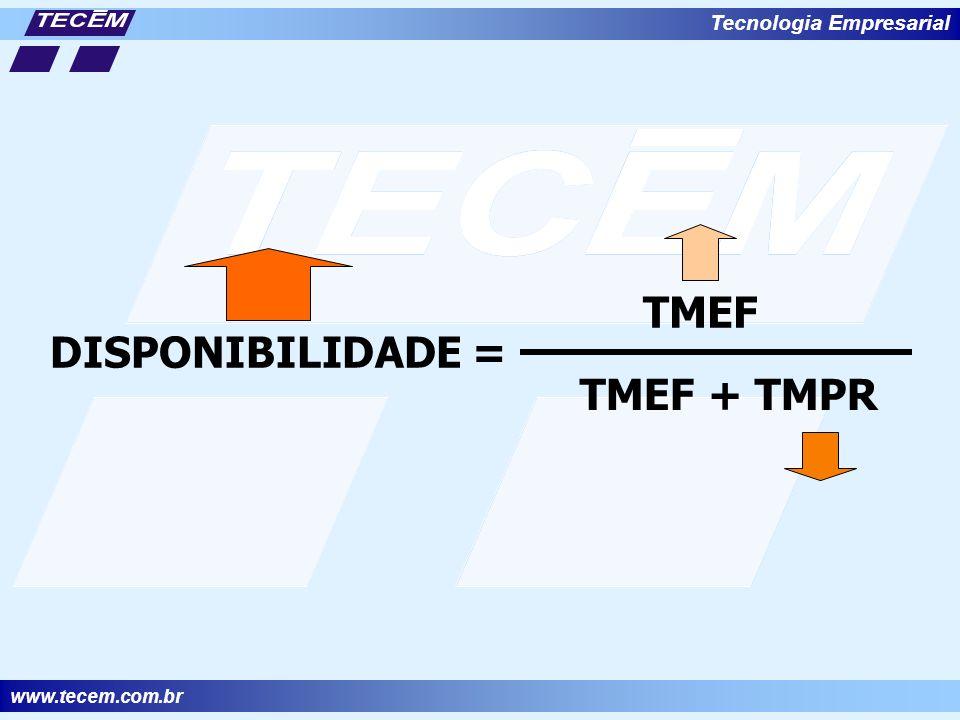 TMEF DISPONIBILIDADE = TMEF + TMPR Tecnologia Empresarial