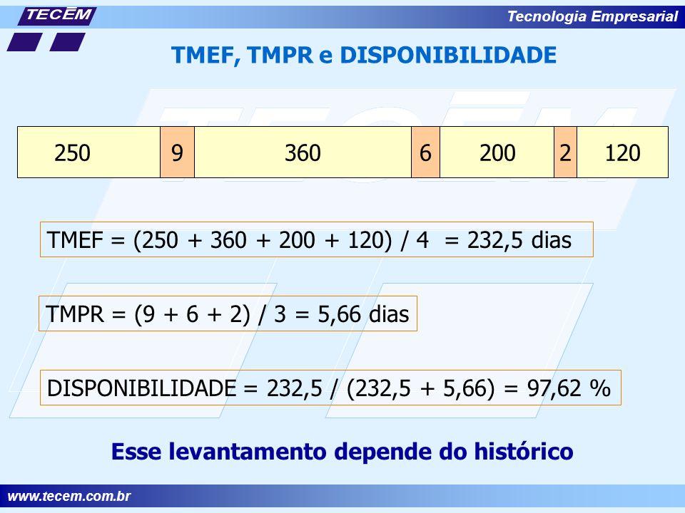TMEF, TMPR e DISPONIBILIDADE