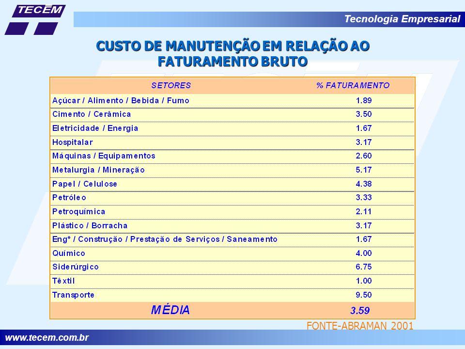 CUSTO DE MANUTENÇÃO EM RELAÇÃO AO FATURAMENTO BRUTO