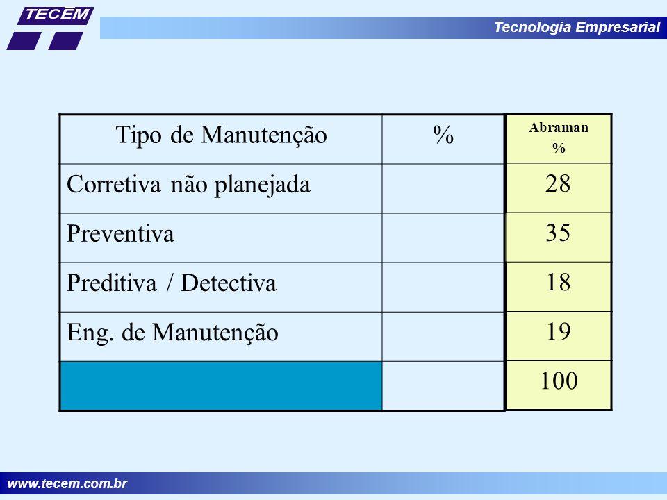 Corretiva não planejada Preventiva Preditiva / Detectiva