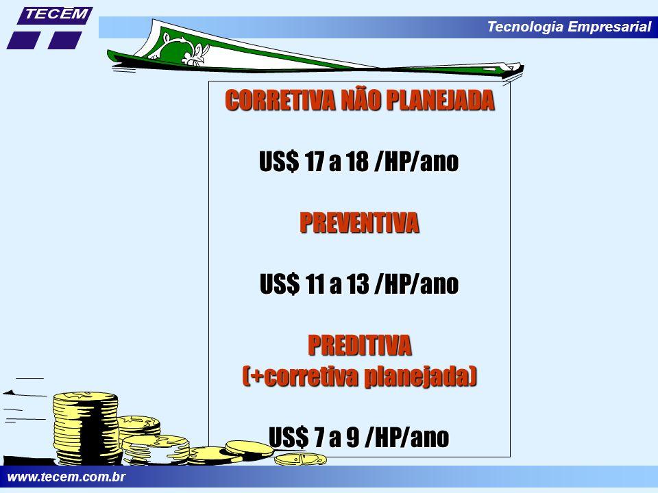 CORRETIVA NÃO PLANEJADA US$ 17 a 18 /HP/ano PREVENTIVA