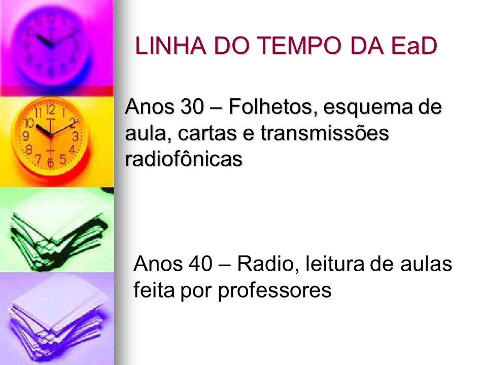 LINHA DO TEMPO DA EaD Anos 30 – Folhetos, esquema de aula, cartas e transmissões radiofônicas.
