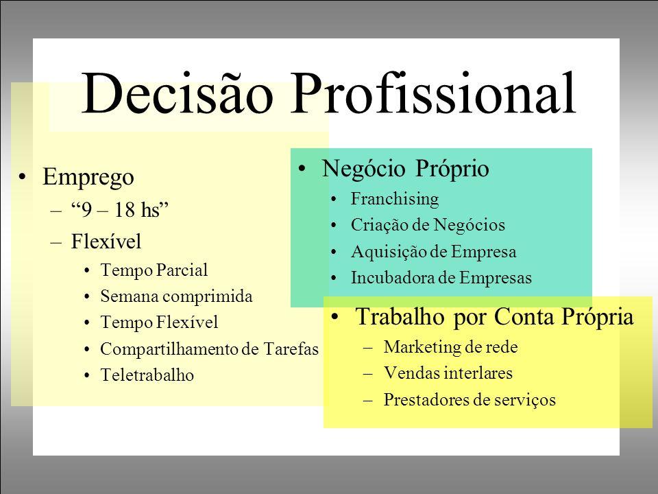 Decisão Profissional Emprego Negócio Próprio