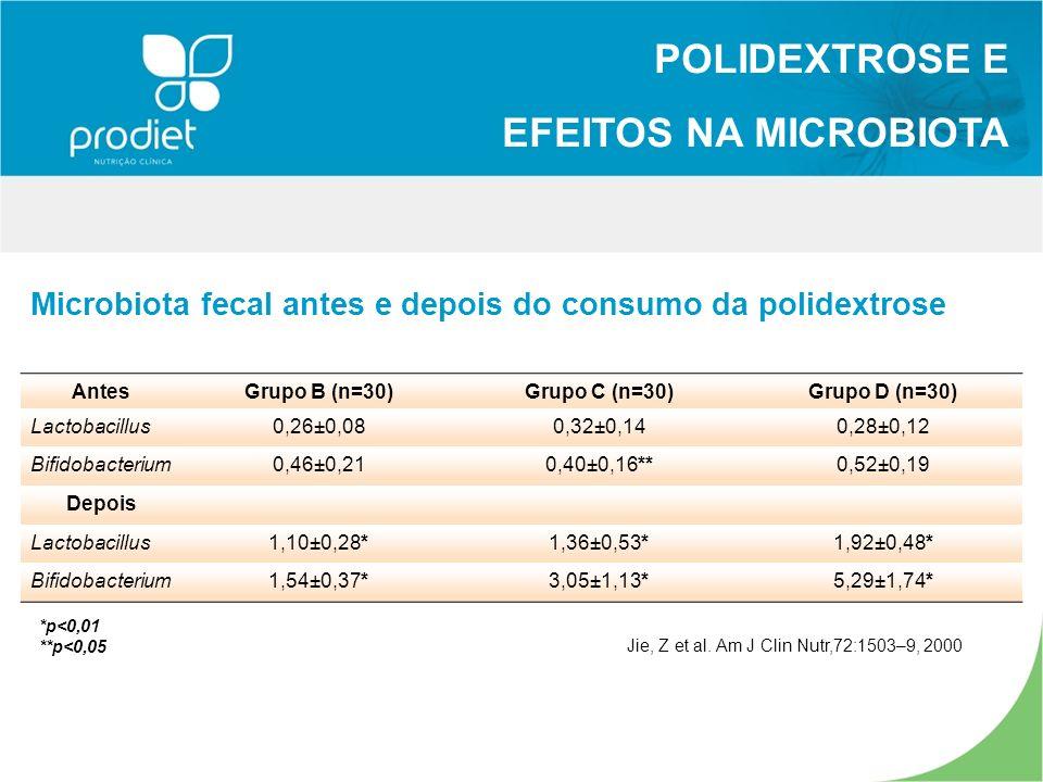 POLIDEXTROSE E EFEITOS NA MICROBIOTA
