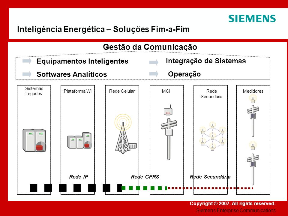 Inteligência Energética – Soluções Fim-a-Fim