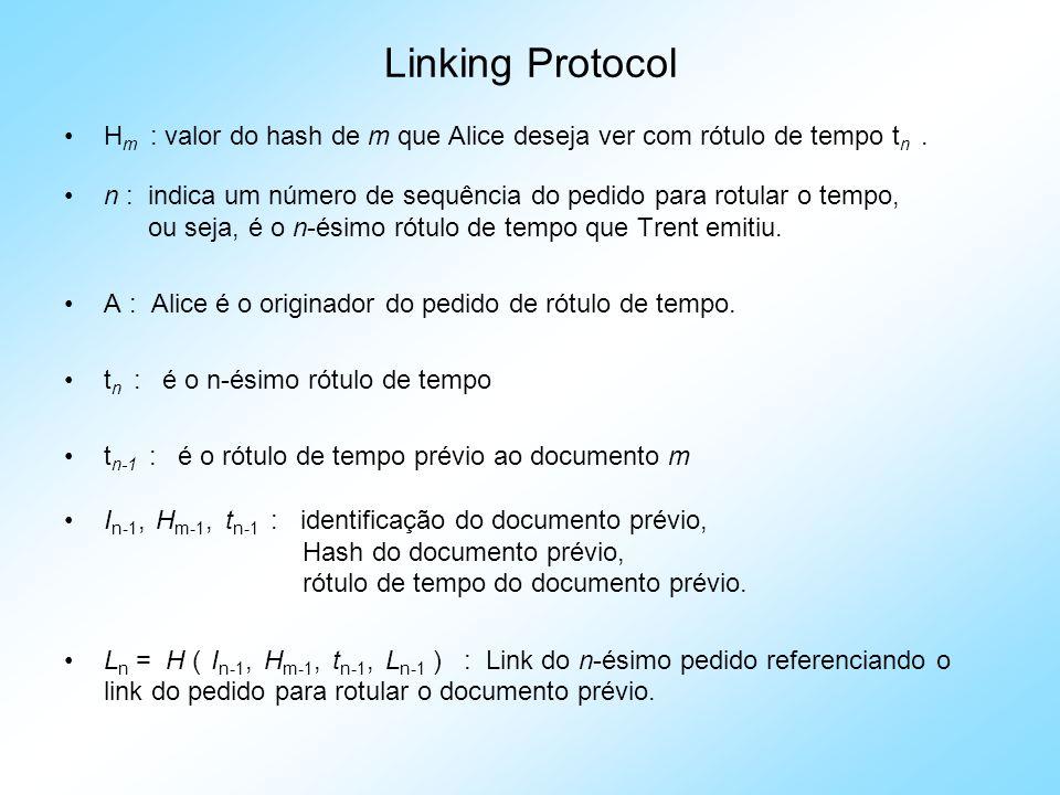Linking Protocol Hm : valor do hash de m que Alice deseja ver com rótulo de tempo tn .