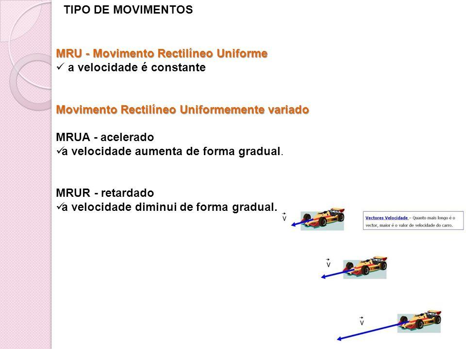 TIPO DE MOVIMENTOS MRU - Movimento Rectilíneo Uniforme. a velocidade é constante. Movimento Rectilíneo Uniformemente variado.