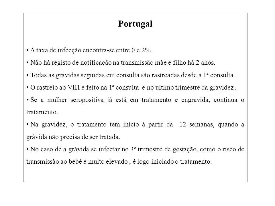 Portugal A taxa de infecção encontra-se entre 0 e 2%.
