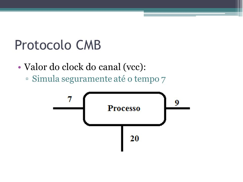 Protocolo CMB Valor do clock do canal (vcc):