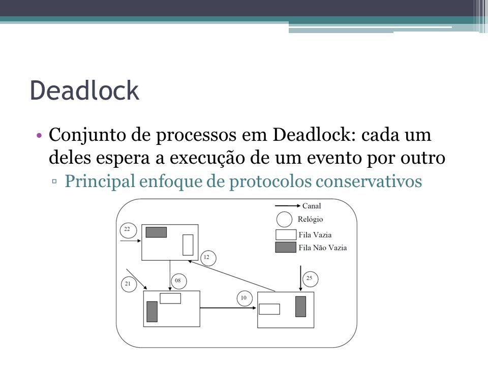 Deadlock Conjunto de processos em Deadlock: cada um deles espera a execução de um evento por outro.