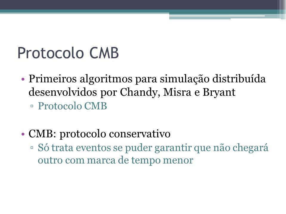 Protocolo CMB Primeiros algoritmos para simulação distribuída desenvolvidos por Chandy, Misra e Bryant.