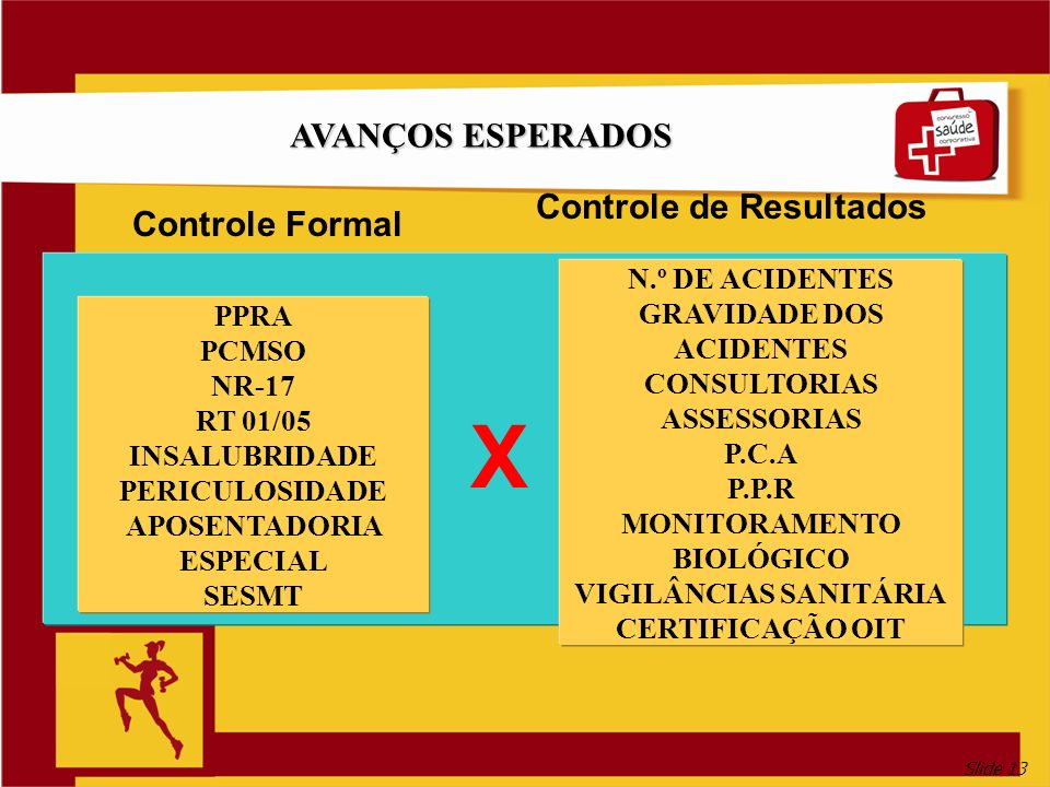 X AVANÇOS ESPERADOS Controle de Resultados Controle Formal