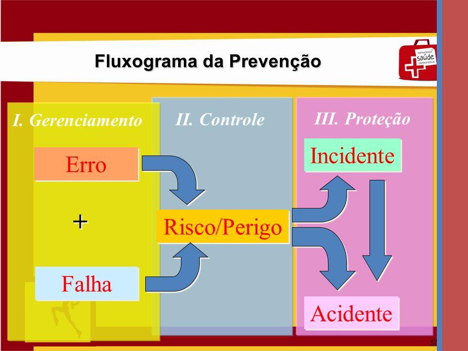 Fluxograma da Prevenção
