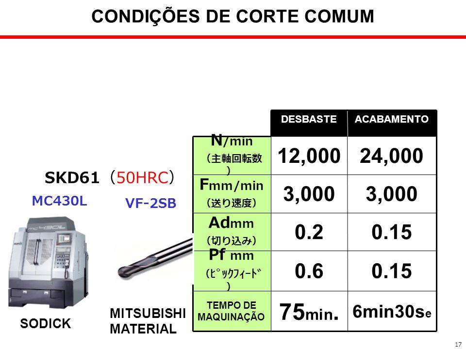 CONDIÇÕES DE CORTE COMUM
