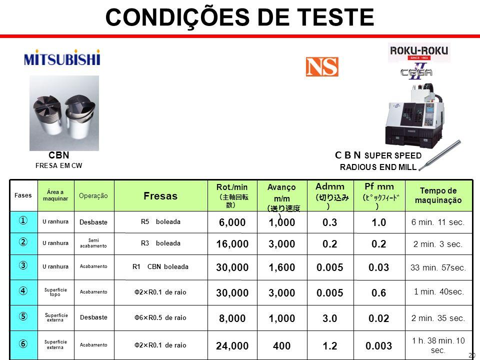 CONDIÇÕES DE TESTE 0.6 0.005 3,000 30,000 Fresas 0.003 1.2 400 24,000