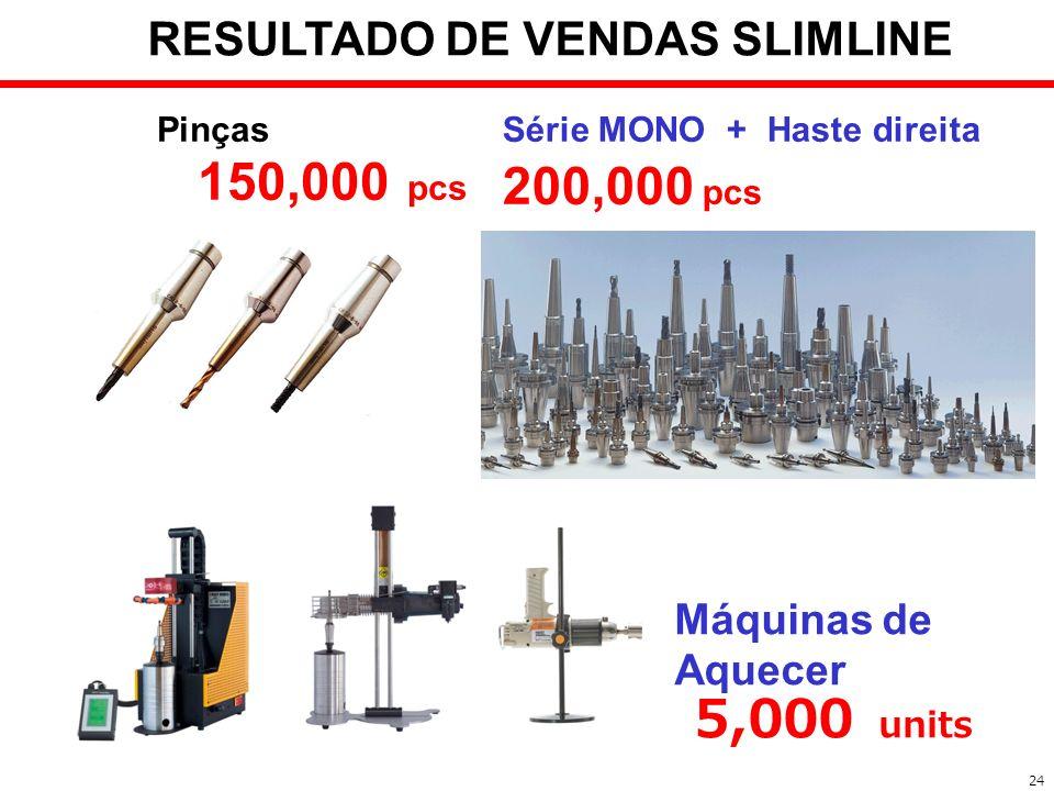 RESULTADO DE VENDAS SLIMLINE