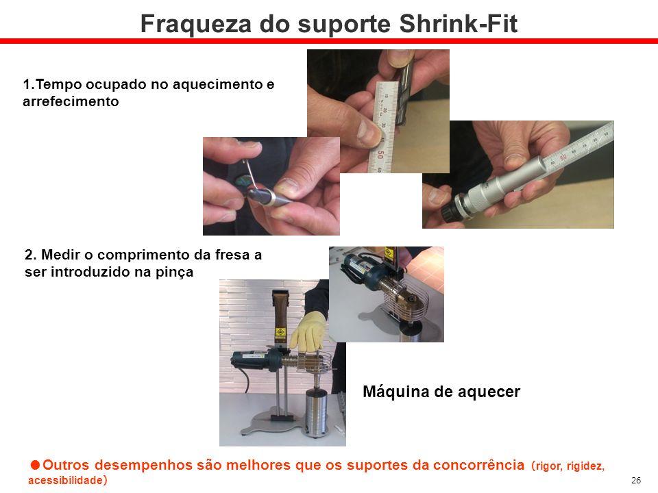 Fraqueza do suporte Shrink-Fit