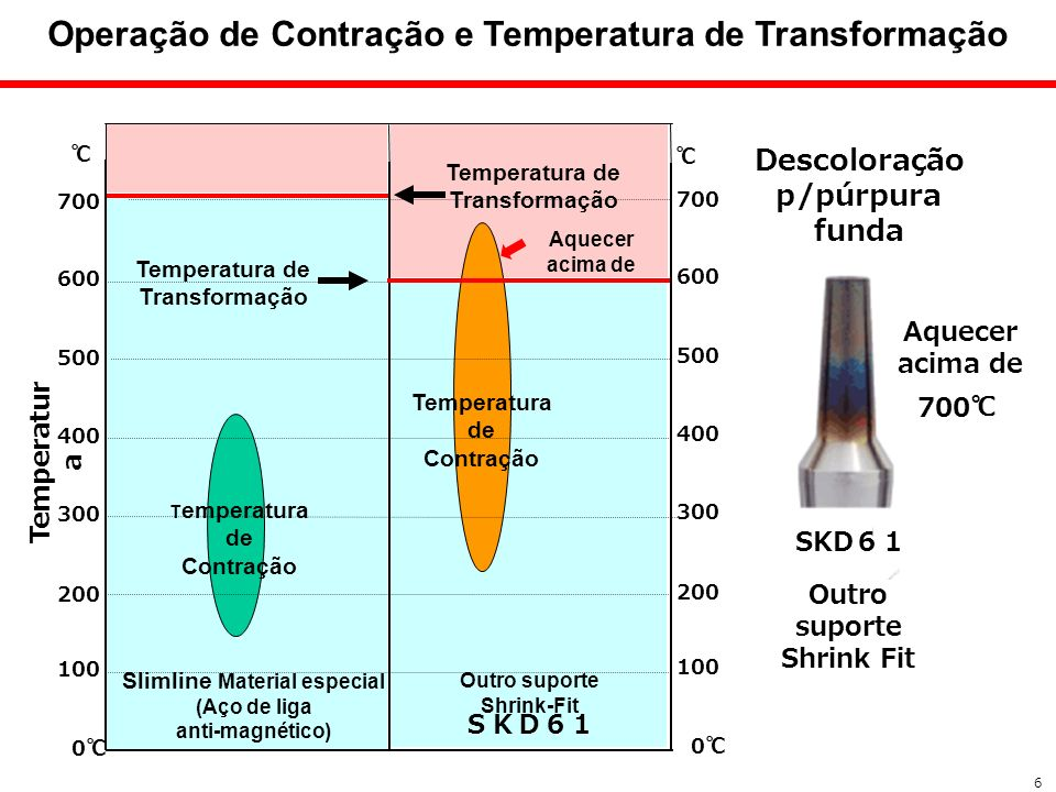 Operação de Contração e Temperatura de Transformação