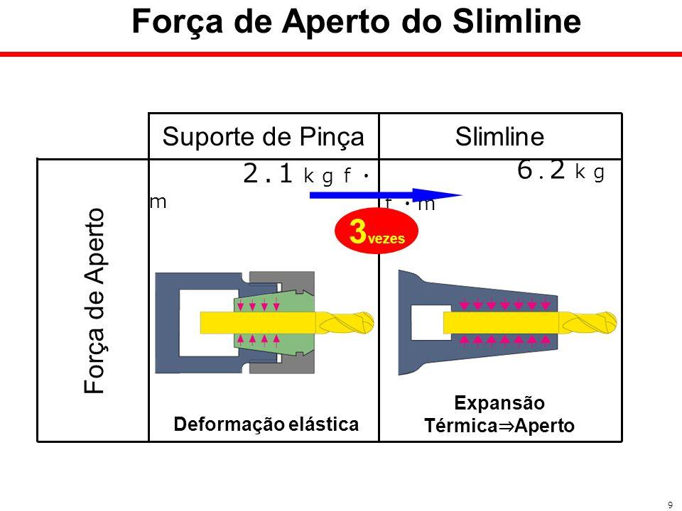 Força de Aperto do Slimline Expansão Térmica⇒Aperto