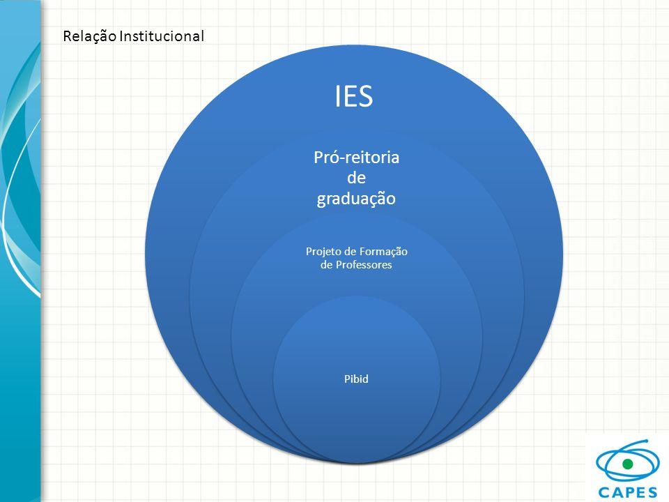 IES Pró-reitoria de graduação Relação Institucional