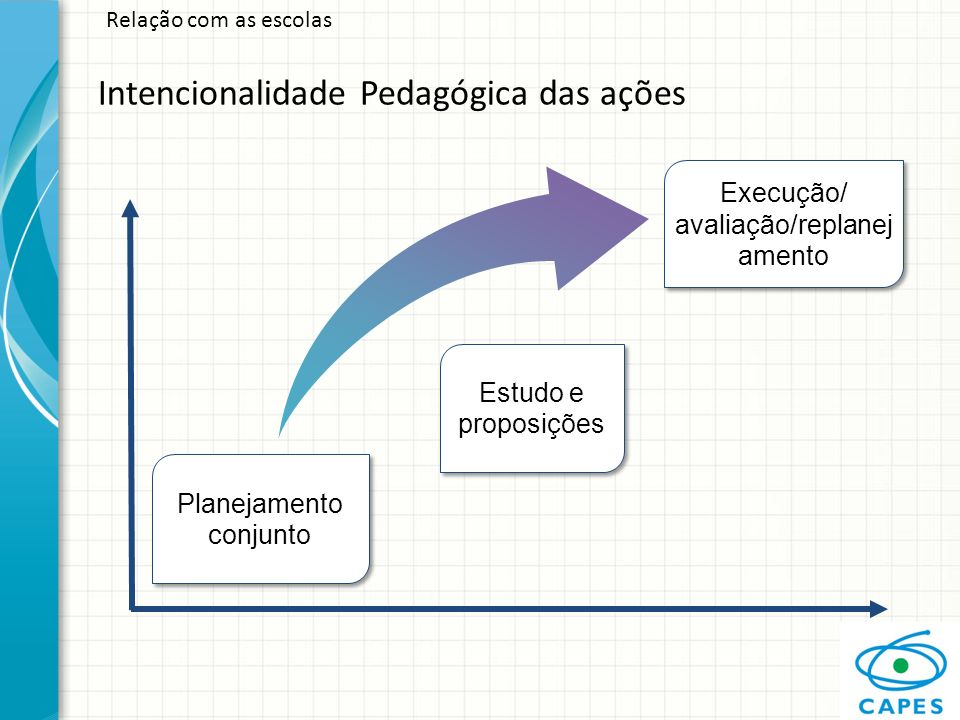 Intencionalidade Pedagógica das ações