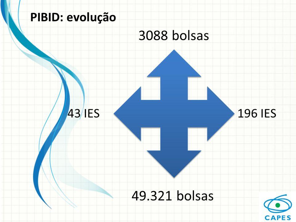 PIBID: evolução 3088 bolsas 43 IES 196 IES 49.321 bolsas