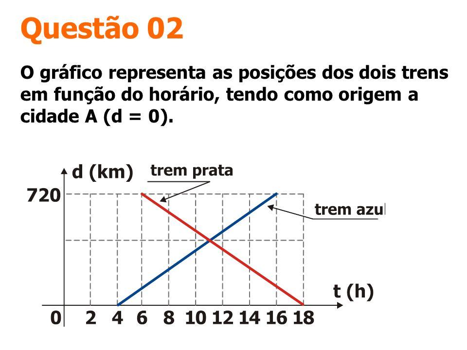 Questão 02 O gráfico representa as posições dos dois trens em função do horário, tendo como origem a cidade A (d = 0).
