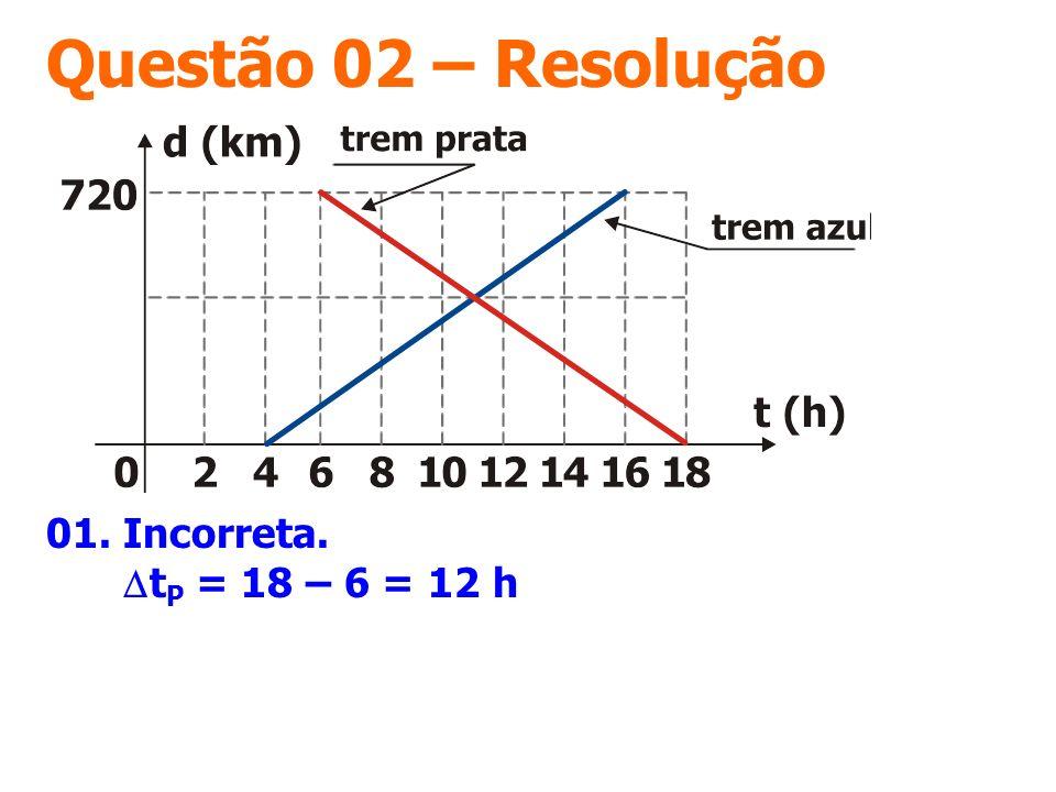 Questão 02 – Resolução 01. Incorreta. DtP = 18 – 6 = 12 h