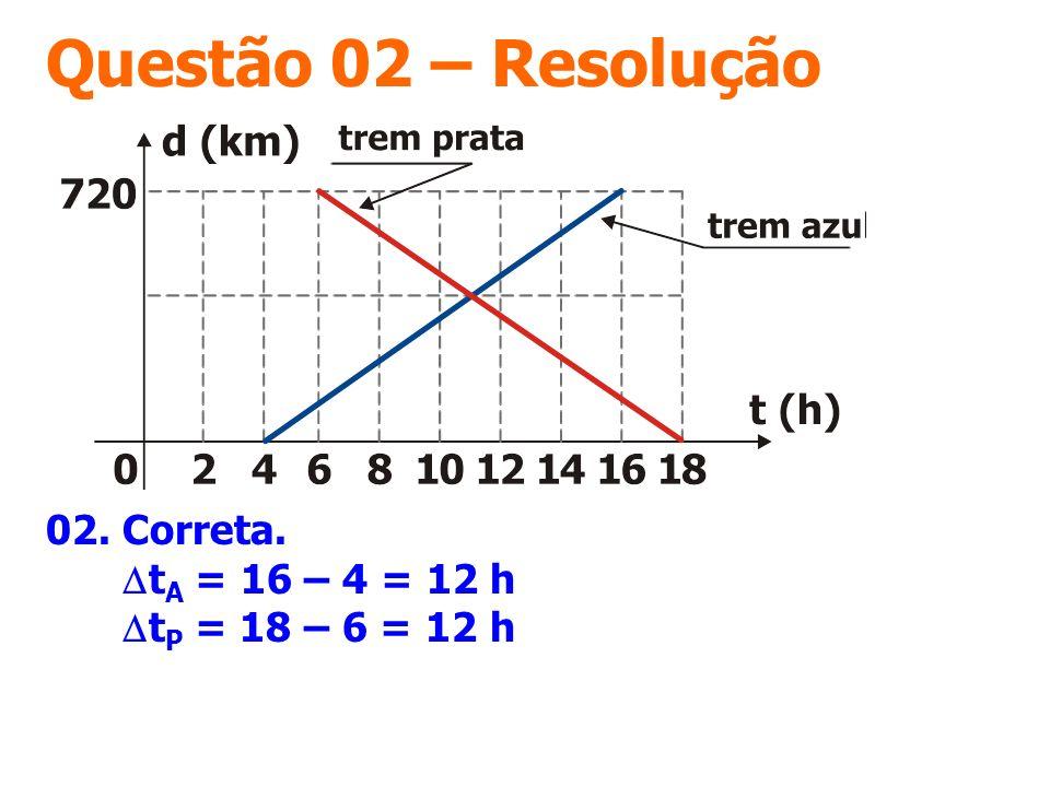 Questão 02 – Resolução 02. Correta. DtA = 16 – 4 = 12 h DtP = 18 – 6 = 12 h