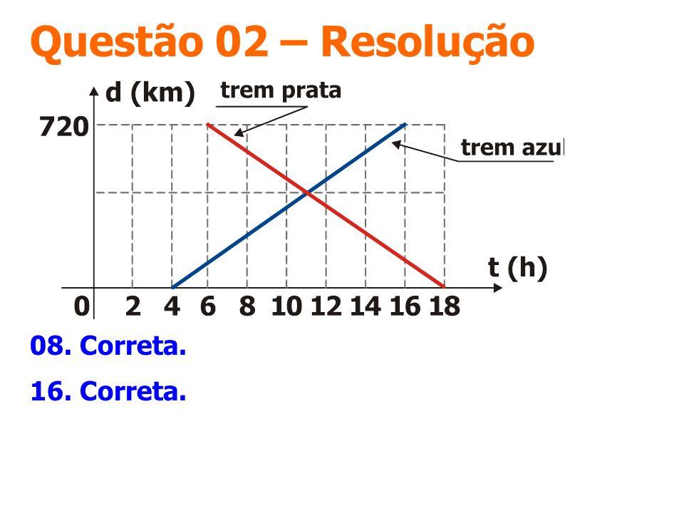 Questão 02 – Resolução 08. Correta. 16. Correta.
