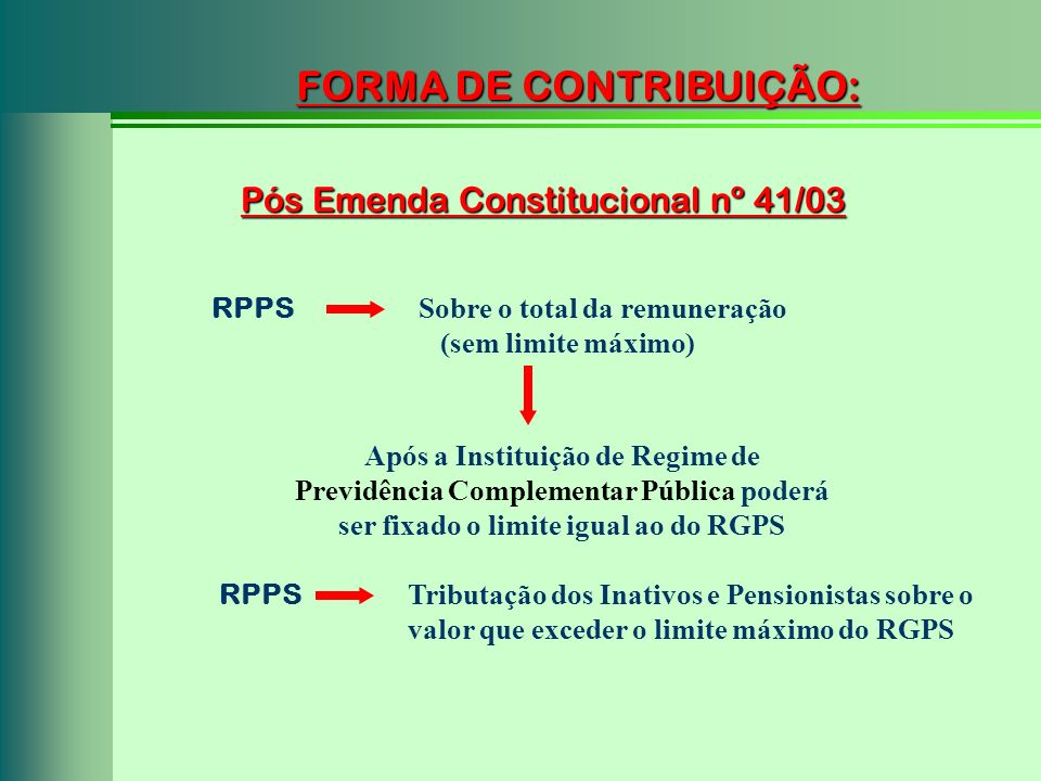 FORMA DE CONTRIBUIÇÃO: