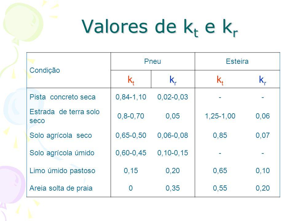 Valores de kt e kr kt kr Condição Pneu Esteira Pista concreto seca