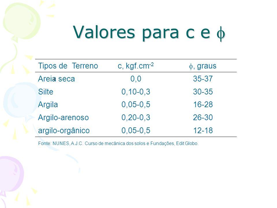 Valores para c e  Tipos de Terreno c, kgf.cm-2 , graus Areia seca