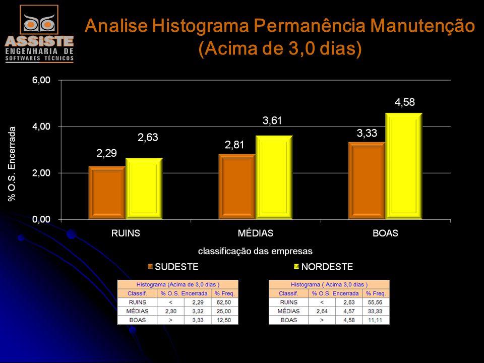 Analise Histograma Permanência Manutenção (Acima de 3,0 dias)