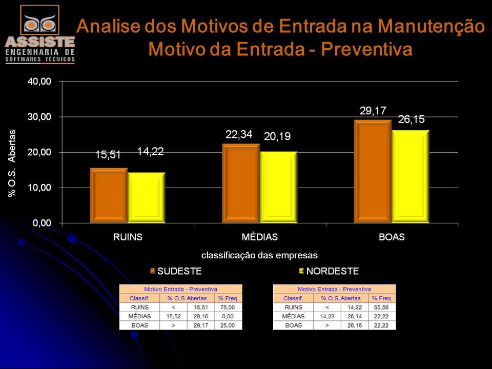 Analise dos Motivos de Entrada na Manutenção Motivo da Entrada - Preventiva